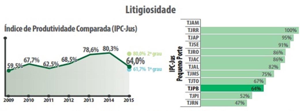 tjpb-grafico-cnj2